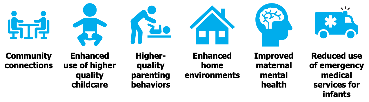 Family Connects model: community connections, enhanced use of higher quality childcare, higher-quality parenting behaviors, enhanced home environments, improved maternal mental health, reduced use of emergency medical services for infants